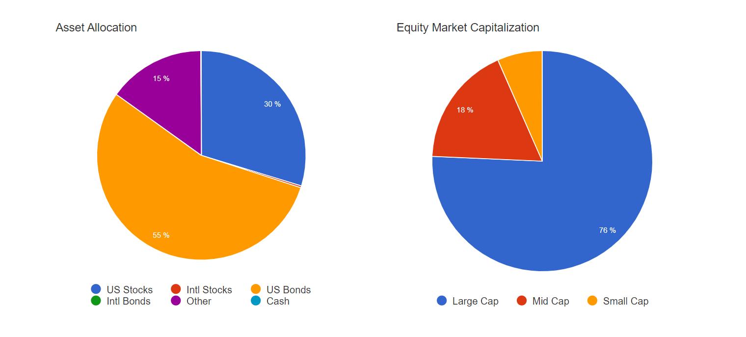 Вкладка Exposures, распределение активов