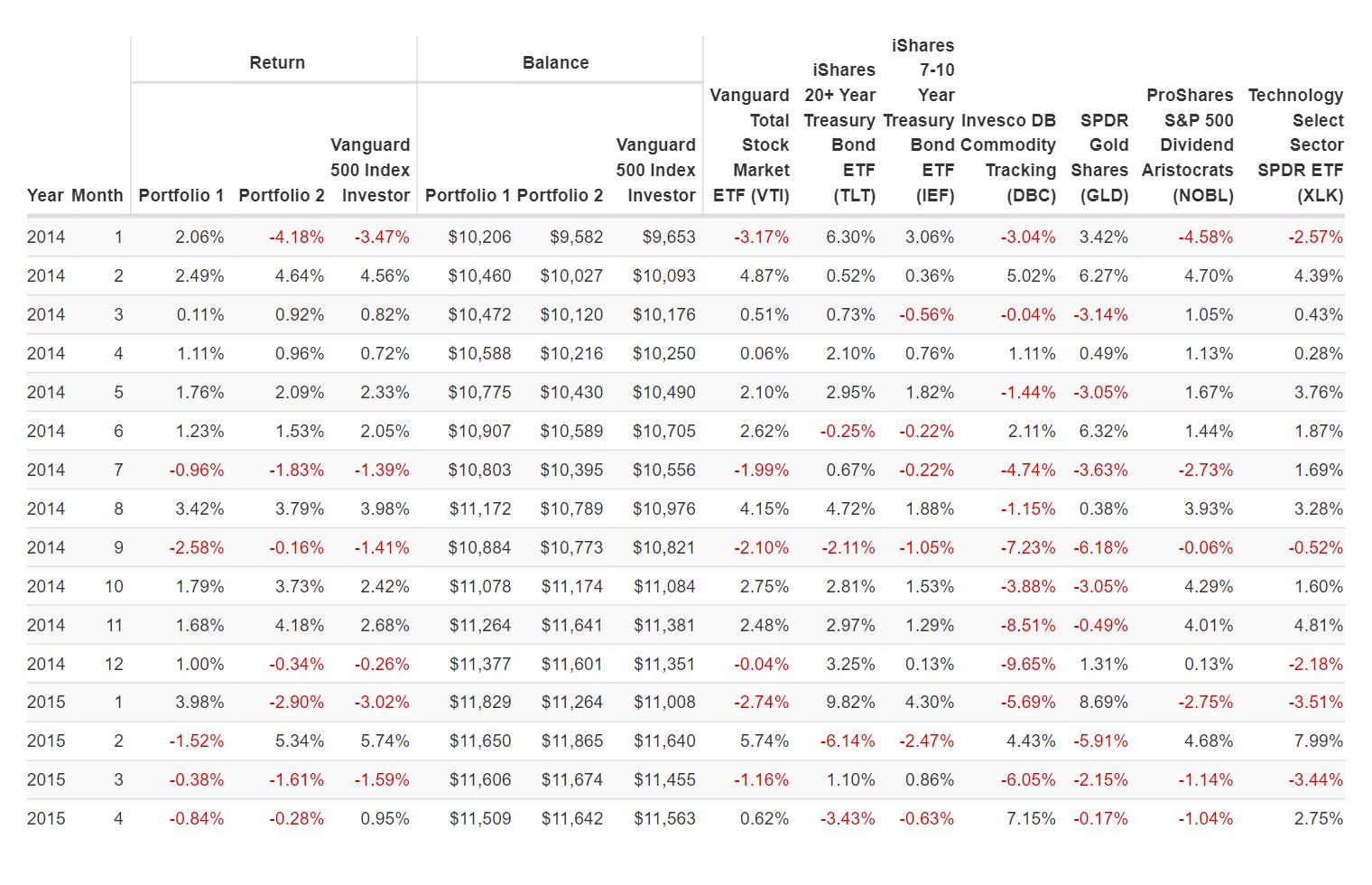 Вкладка Monthly Returns, таблица доходности помесяцам
