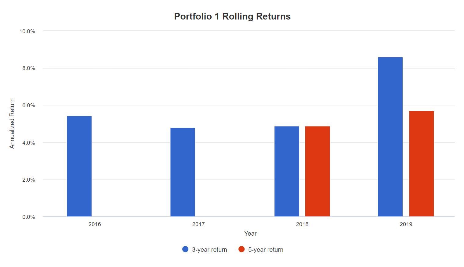 Вкладка Rolling Returns, скользящая доходность за3 и5лет