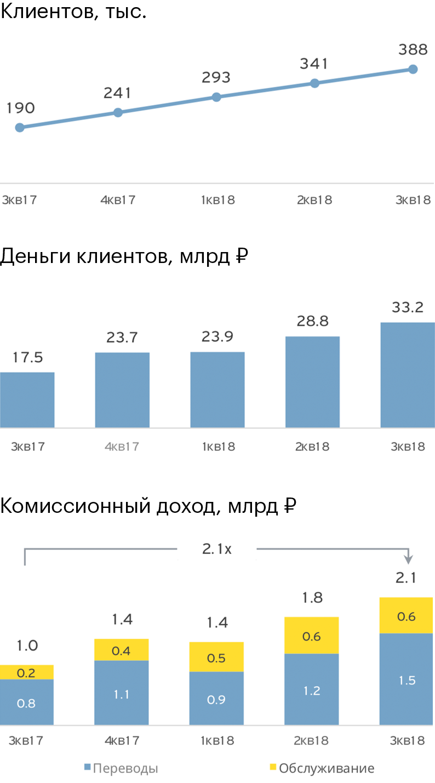 Инфографика: Презентация Тинькофф-банка за3квартал 2018года, стр.14