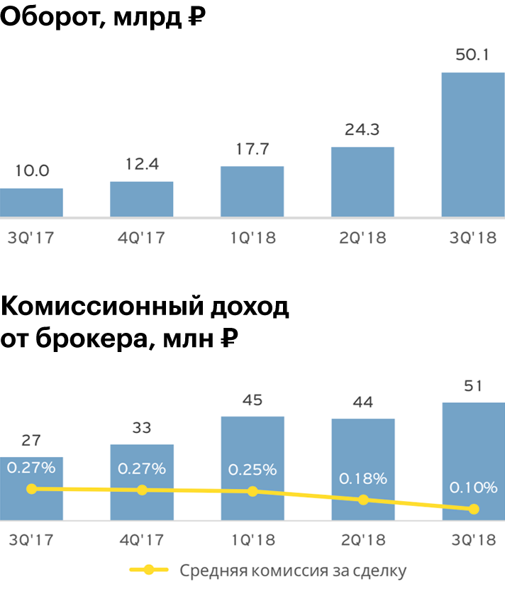 Инфографика: Презентация Тинькофф-банка за3квартал 2018года, стр.16