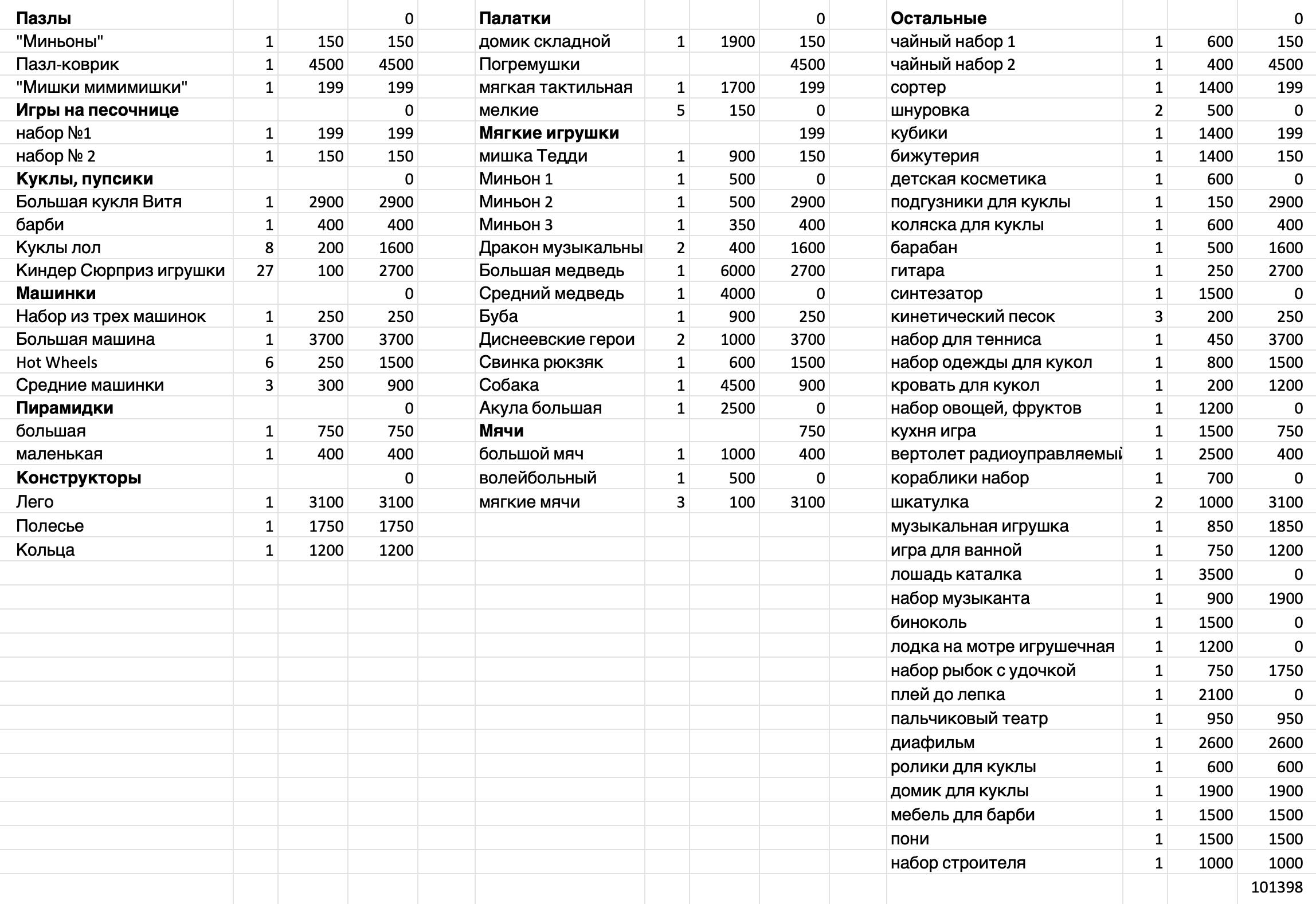 Список игрушек с ценами, который я составила