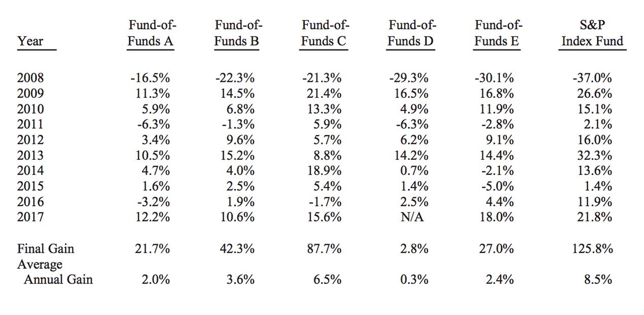 Результаты пари из письма Баффетта к акционерам Berkshire Hathaway, 2017 год