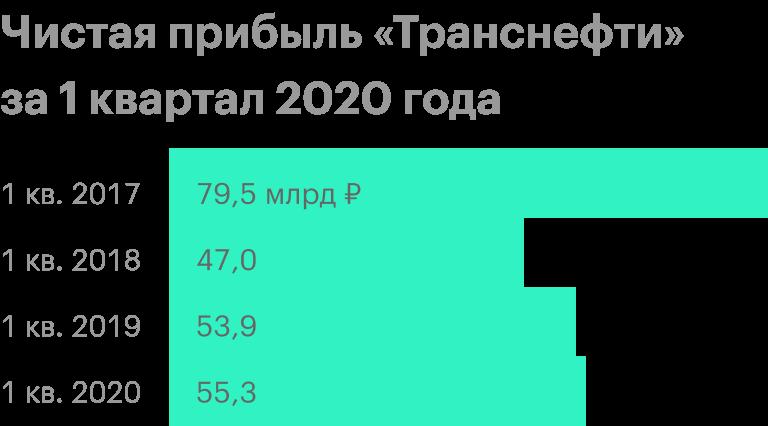 Источник: финансовая отчетность «Транснефти» за 1 квартал 2020 года