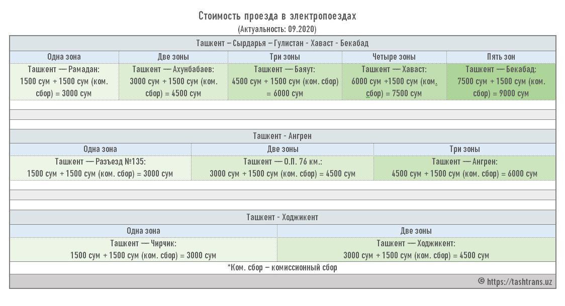 Также, какивРоссии, цена билета наэлектричку вУзбекистане зависит отдальности поездки. Источник: портал общественного транспорта Ташкента