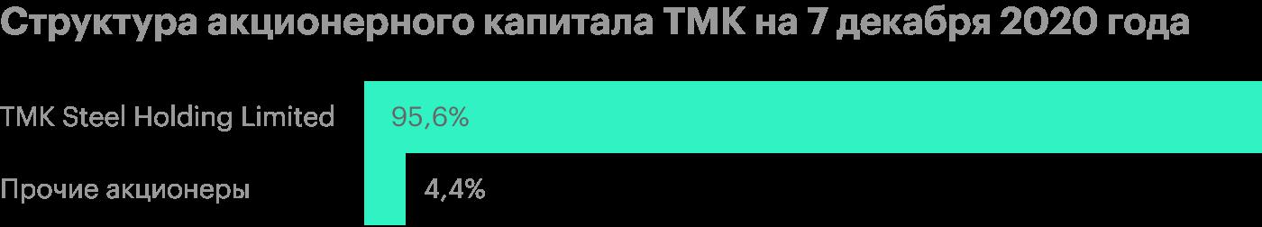 ТМК сократила долг и утвердила рекордные дивиденды