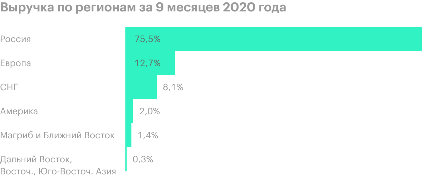 Источник: финансовая отчетность ТМК по итогам 9 месяцев 2020года, стр. 16