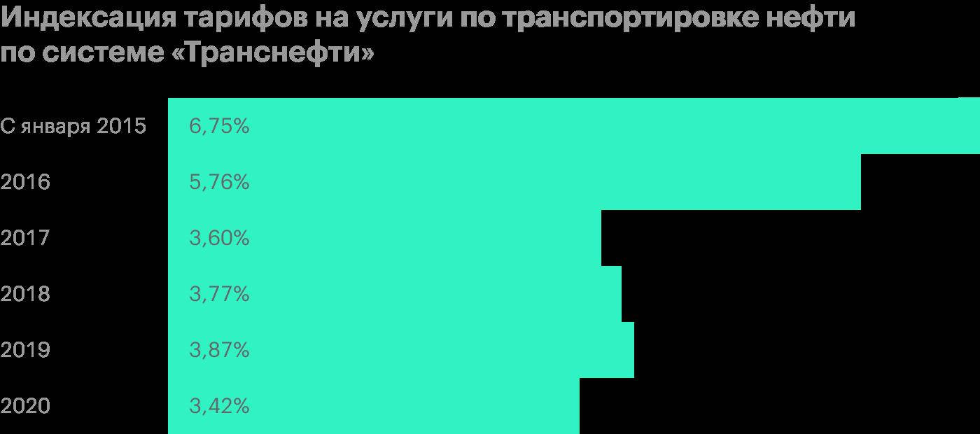 Источник: презентация «Транснефти» за 1 полугодие 2020года, стр. 15