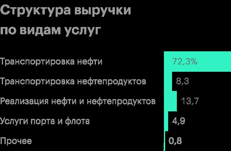 Источник: финансовая отчетность «Транснефти» за 1 полугодие 2020года, стр.24