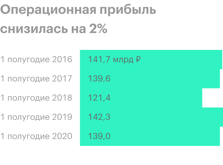 Источник: финансовая отчетность «Транснефти» за 1 полугодие 2020года
