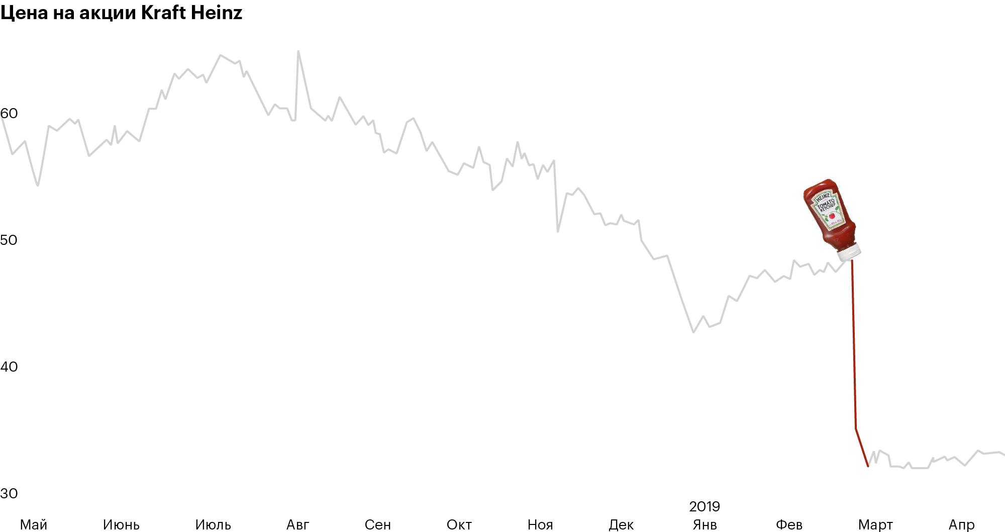 21 февраля вышла отчетность за 2018 год. Kraft Heinz получил убыток 10,3 млрд долларов, руководство снизило дивиденды на 37%. Данные: Tradingview.com