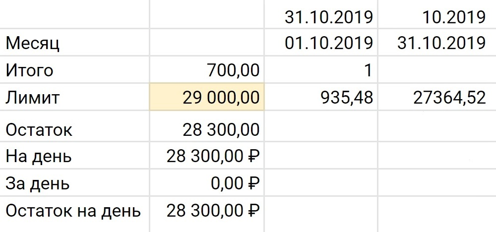 В ячейку B3 на листе «Лимиты на месяц» нужно внести лимит на повседневные расходы. Остальные поля рассчитываются автоматически