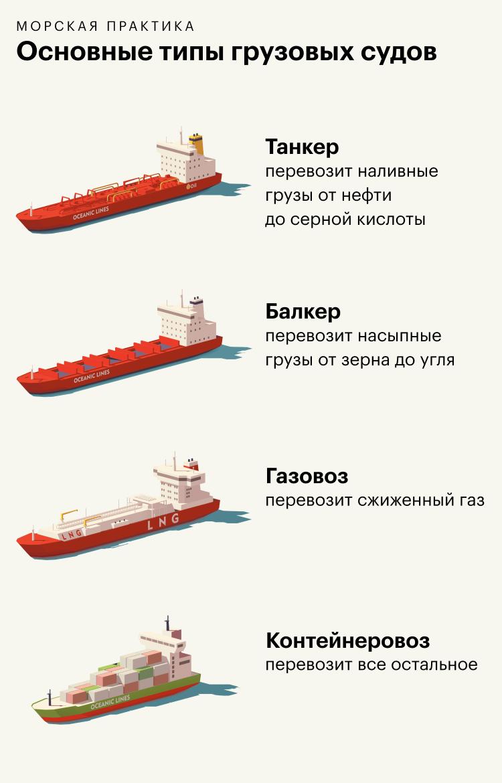 Из чего состоит зарплата в спомогательном флоте