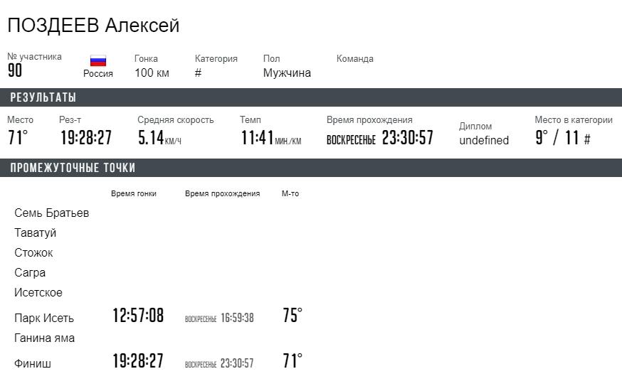 Я пробежал 100км за 19 часов 28 минут