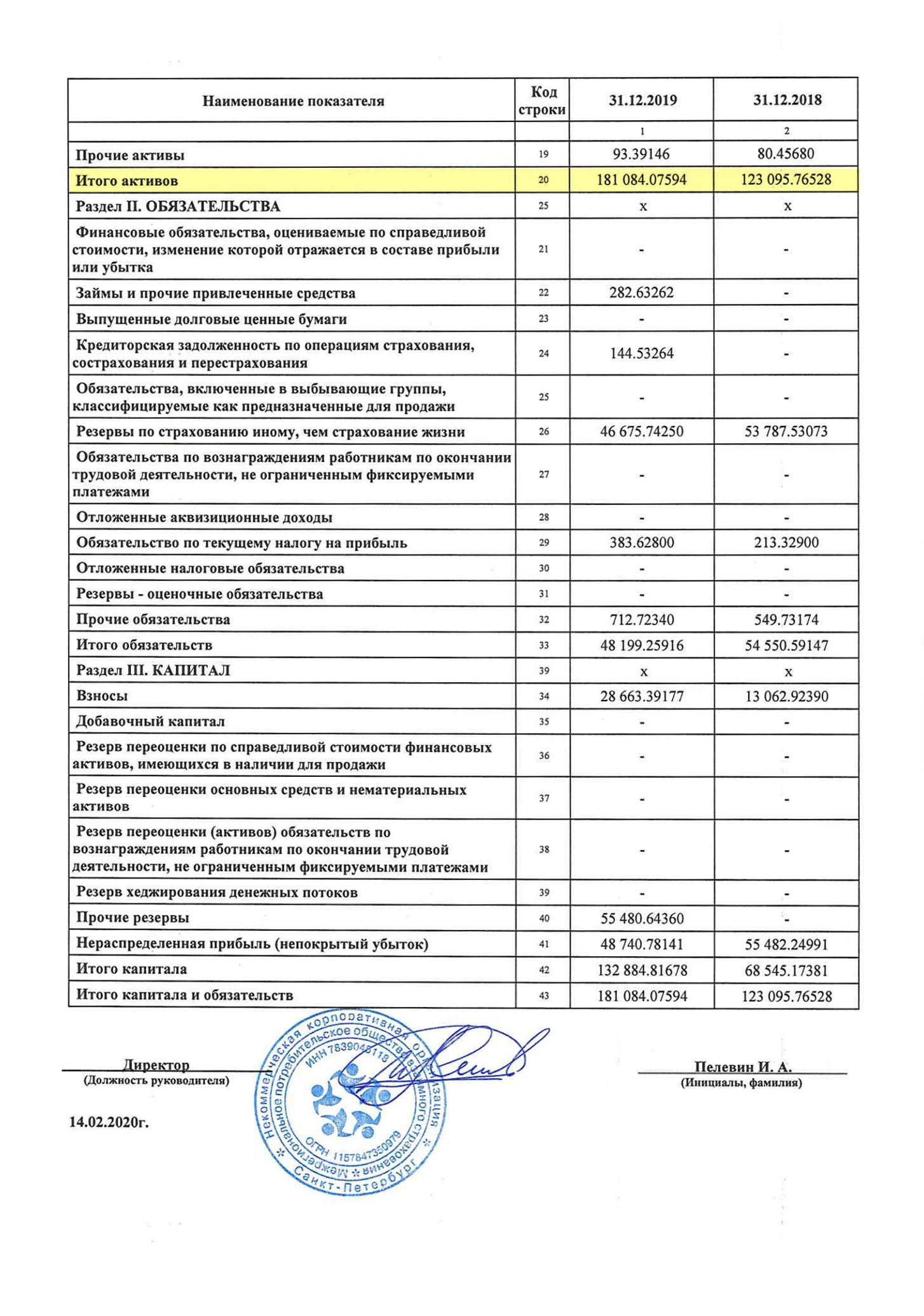 Бухгалтерский баланс МОВС за 2019год показывает 181млн рублей активов