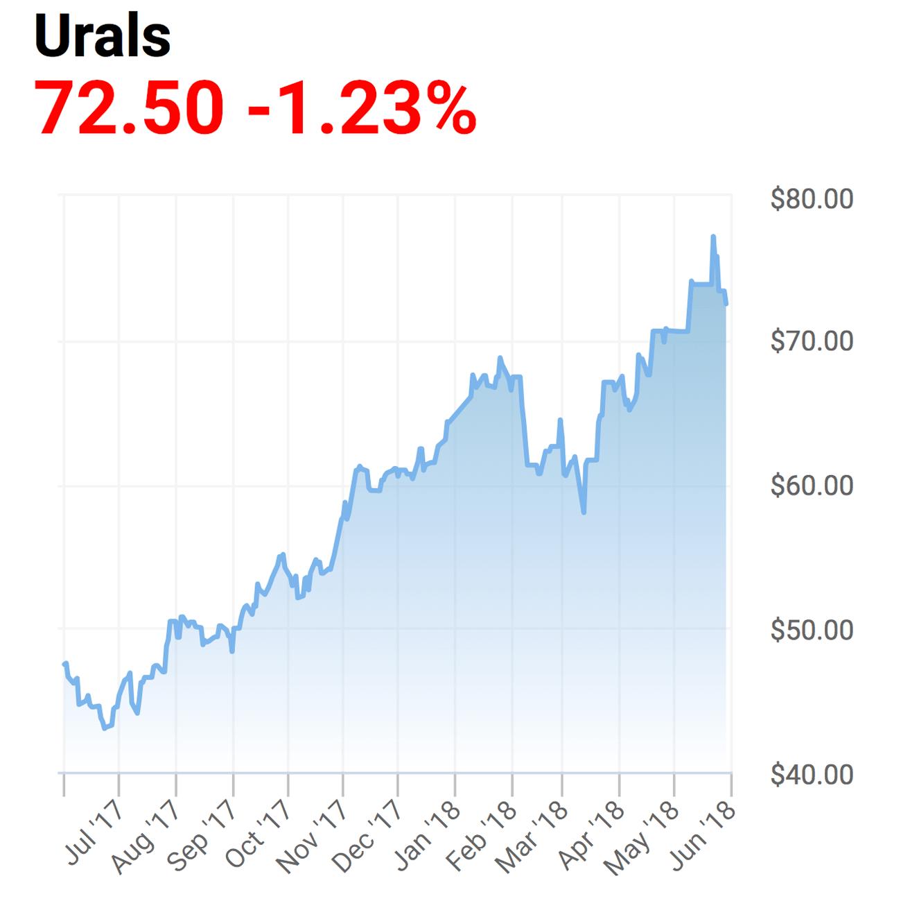 Цена на нефть марки «Юралс». График — Oilprice.com