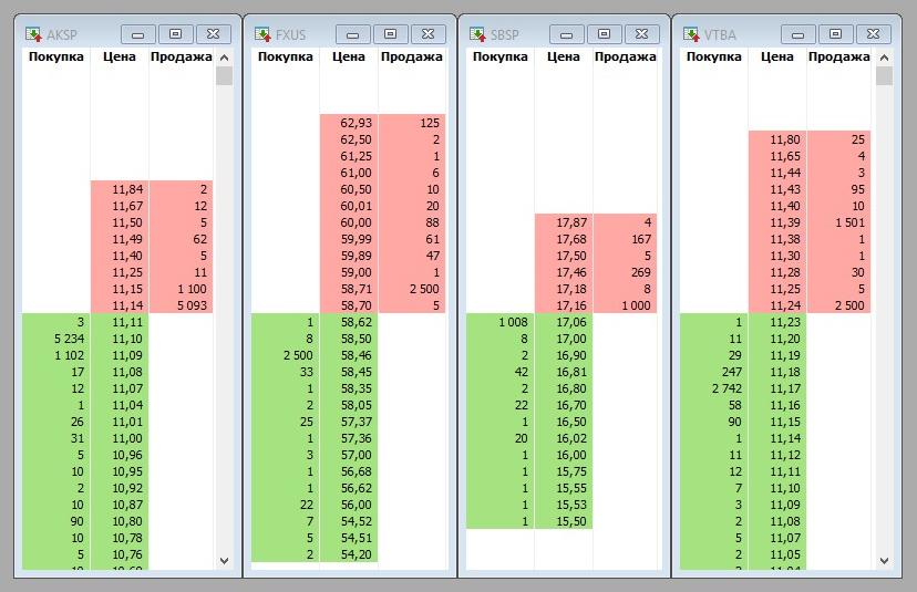 Как выглядят долларовые торги фондами американских акций AKSP, FXUS, SBSP и VTBA. Зеленый цвет — заявки на покупку, красный цвет — заявки на продажу. Крупнейшие заявки обычно ставят маркетмейкеры. Например, маркетмейкер продает 2500акций FXUS по 58,71$ за штуку и покупает столькоже примерно на 0,4% дешевле — по 58,46$. Другие участники торгов могут дать более интересную цену, уменьшая спред. Скриншот из терминала QUIK