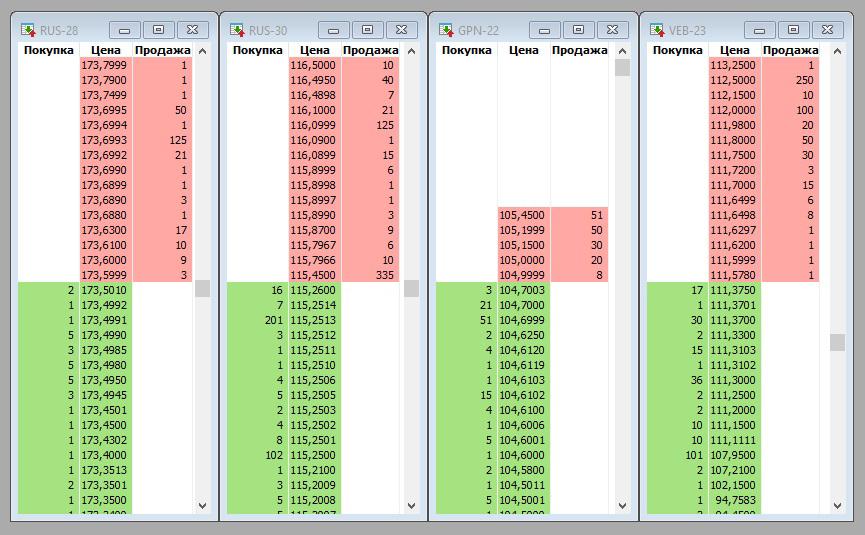 Эти еврооблигации более-менее ликвидны, так как интересны многим инвесторам из-за высокой доходности и надежности эмитентов. До ликвидности обычных ОФЗ, впрочем, далеко