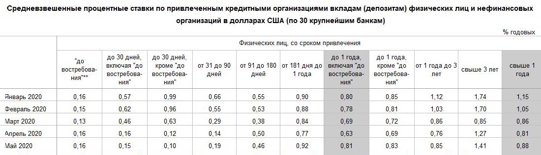 На май 2020года средневзвешенная ставка по долларовым депозитам на срок от 3 лет по 30 крупнейшим банкам России составляет 1,41%. У рассмотренных выпусков еврооблигаций доходность к погашению около 2% годовых. Источник: данные ЦБ