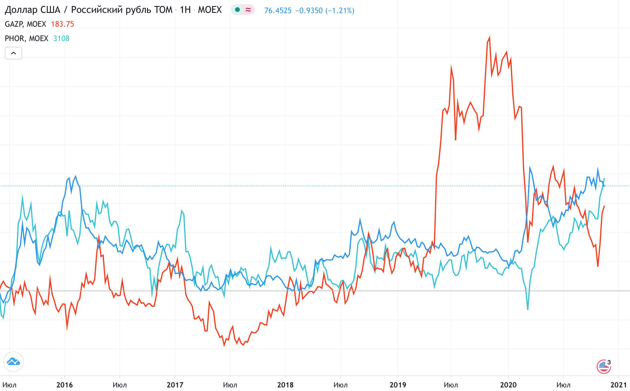 Курс доллара крублю (синий) иколебания акций «Газпрома» (красный) и«Фосагро» (голубой). Зависимость валютных всплесков иколебаний акций компаний-экспортеров — «Газпрома» и«Фосагро»: все три инструмента реагируют нанекий общий фактор, хотя четкой корреляции ненаблюдается. Источник: TradingView