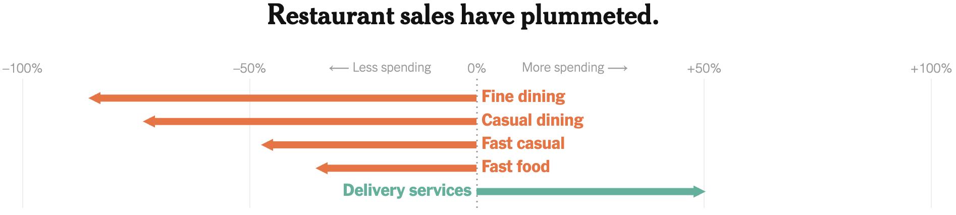 Как изменились траты американцев на рестораны высокого класса, обычные рестораны, обычные рестораны быстрого обслуживания, фастфуд и услуги по доставке за неделю, закончившуюся 1 апреля 2020года, по сравнению с тем же периодом 2019года. Источник: TheNew York Times