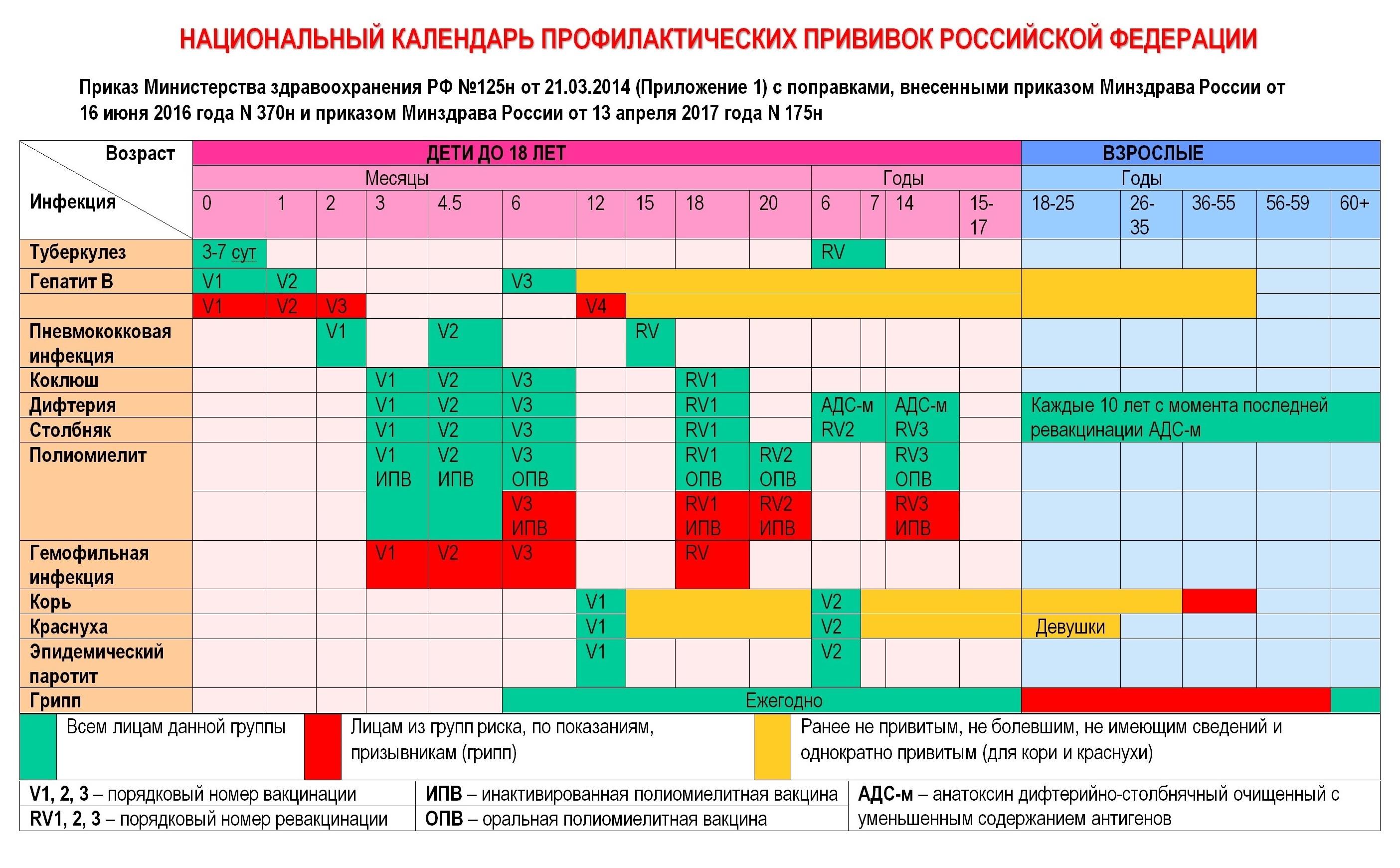 Например, в 4,5 месяца ребенку по календарю одновременно вводят 3 вакцины: АКДС, пневмококковую и от полиомиелита. Как правило, это происходит в один день