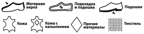 По условным обозначениям на этикетке обуви всегда можно определить, из чего она сшита