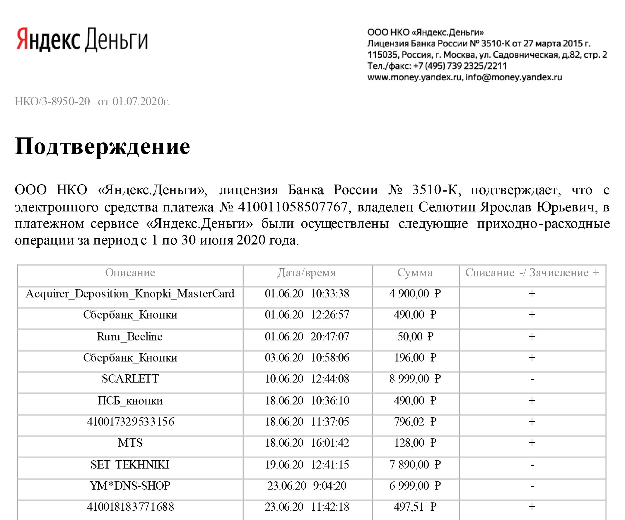 Отчет покошельку «Яндекс-денег» заиюнь 2020года показывает, гдесовершались покупки, а заодно подтверждает личность организатора проекта