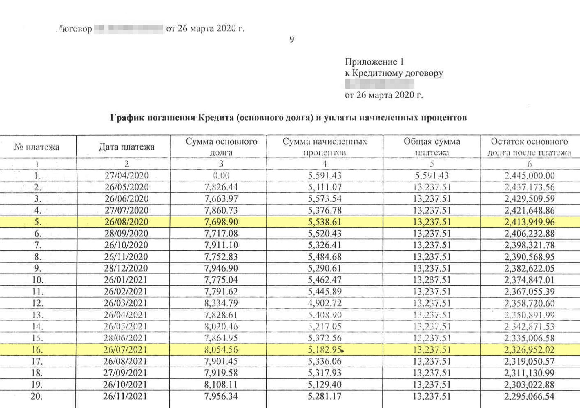 График платежей дляпонимания расчета