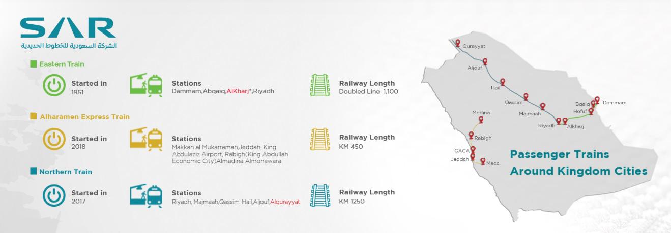 Схема железных дорог в Саудовской Аравии