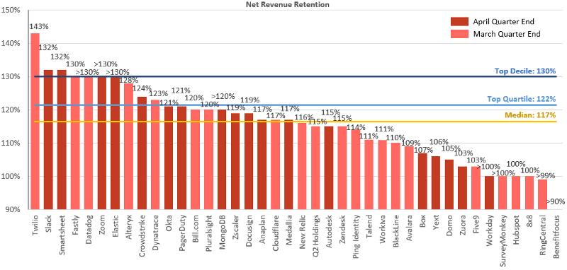 Net Revenue Retention SaaS-компаний. Темно-красным — компании, у которых заканчивается первый квартал в апреле, светло-красным — компании, у которых он заканчивается в марте. Это важное примечание в контексте коронавируса: наибольшее влияние на результаты компаний оказал апрель. Источник: JaminBall