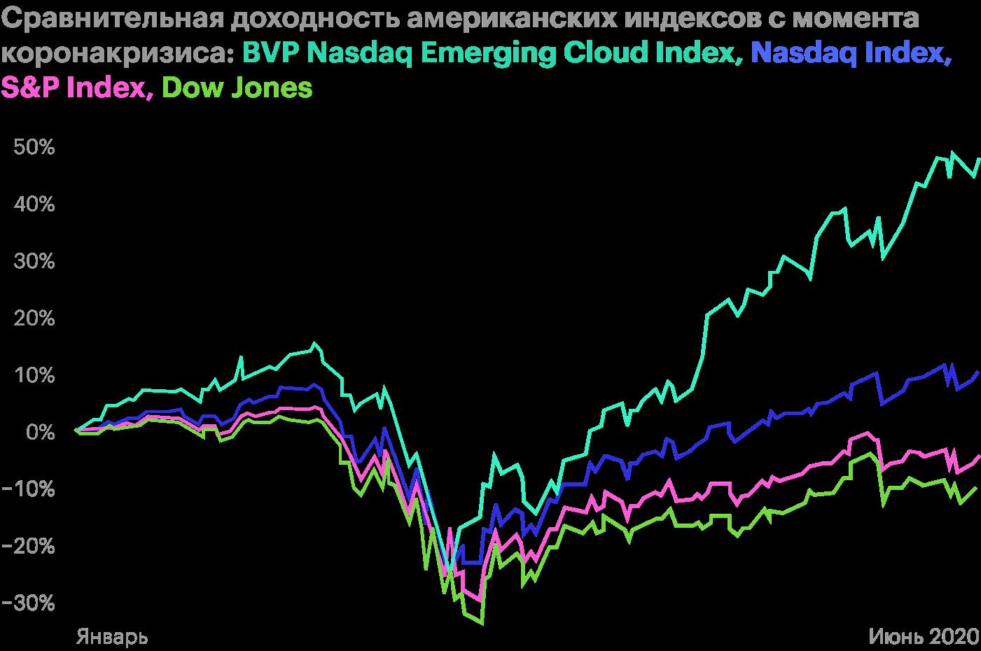 BVP Nasdaq Emerging Cloud Index — набор акций SaaS-компаний, NasdaqIndex — набор технологических акций, S&P;Index — набор 500акций крупнейших компаний на американском фондовом рынке, DowJones — набор акций 30 крупнейших американских компаний. Источник: Mike