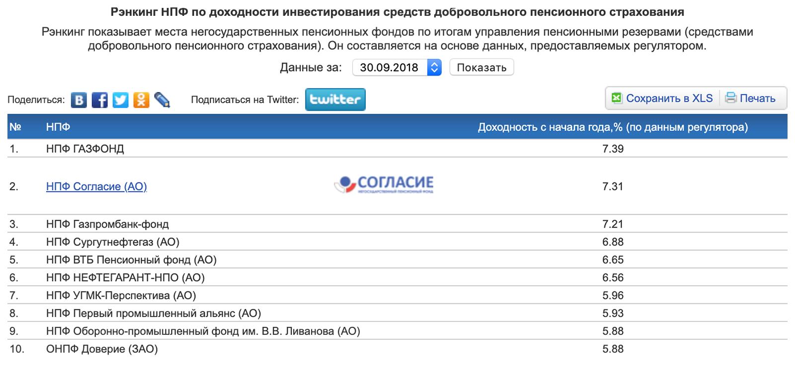Топ-10 негосударственных пенсионных фондов по доходности программ НПО по итогам трех кварталов 2018 года