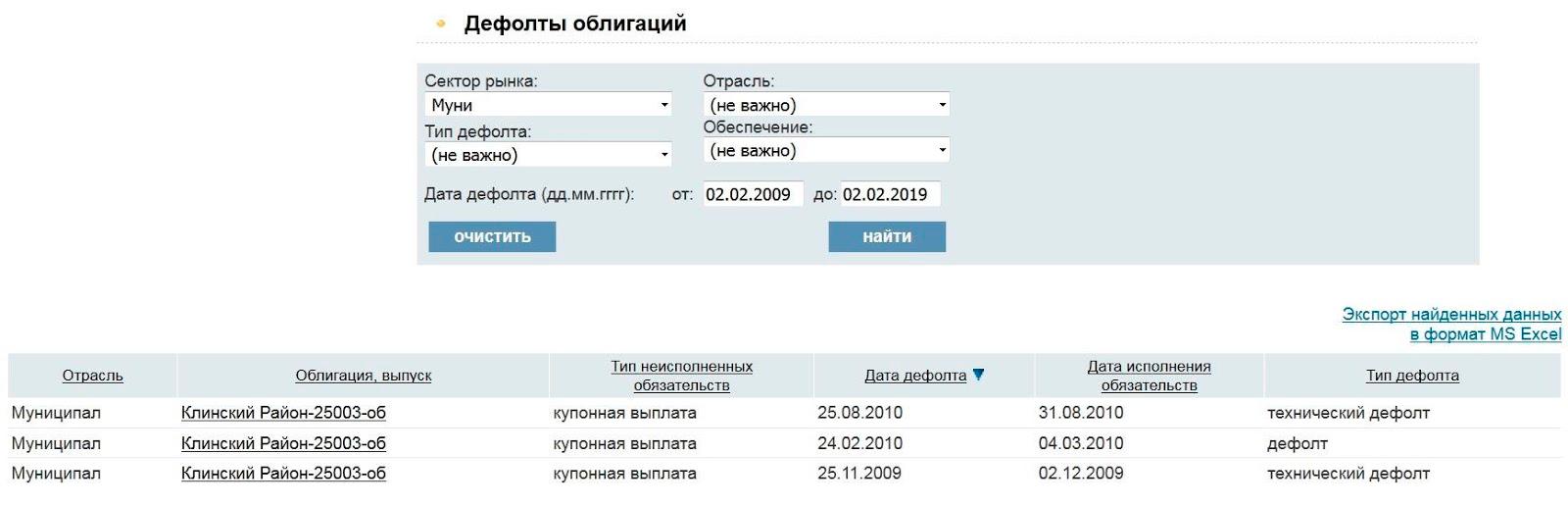 Данные о дефолтах муниципальных облигаций за период со 2 февраля 2009 года по 2 февраля 2019 года с сайта rusbonds.ru. Клинский район дважды допустил технический дефолт по купонным выплатам и один раз — обычный дефолт по ним же. Но деньги при этом никто не потерял, их выплатили, просто позже, чем должны были: смотрите столбец «Дата исполнения обязательств»