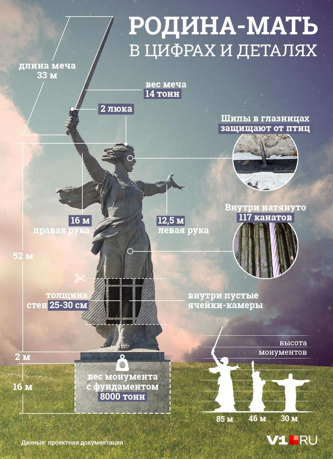 Меч статуи — размером с девятиэтажный дом. Источник: v1.ru