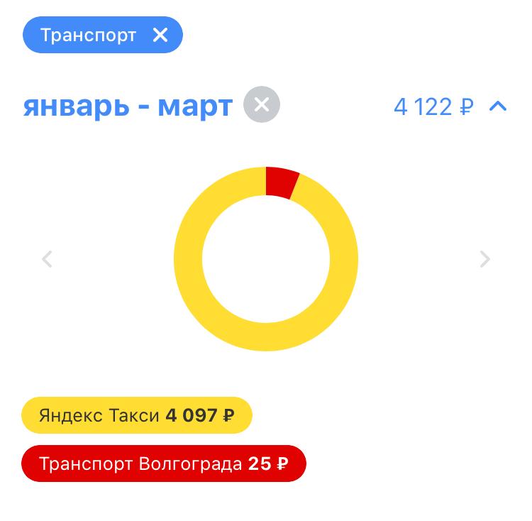 Судя по выписке из банка, за три месяца я потратила на такси больше четырех тысяч рублей. Правда, это не все расходы: иногда я платила наличными