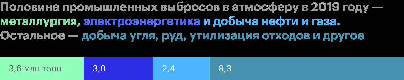 Источник: «Финэкспертиза» по данным Росприроднадзора
