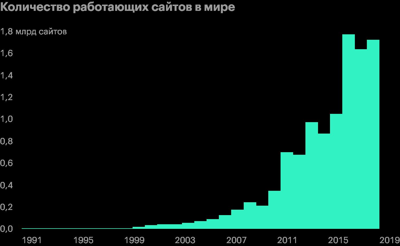 Данные с 1 августа 1991 по 28 октября 2019 года. Источник: Statista