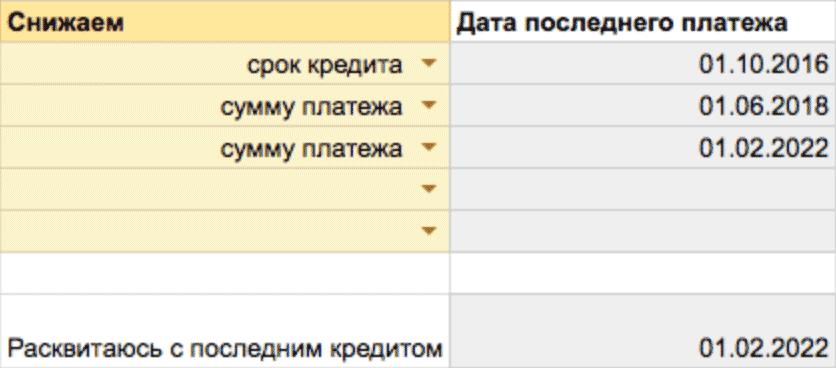 Дата последнего платежа по каждому кредиту и отдельно дата последнего кредита