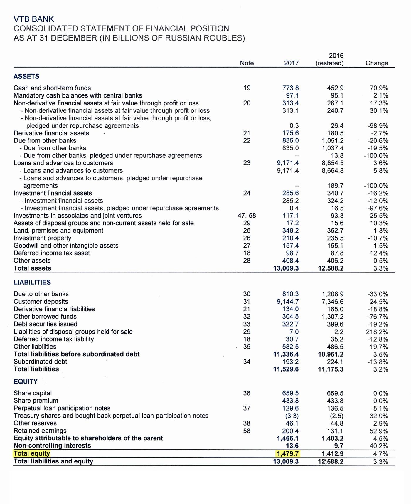 Страница 13 отчета ВТБ по итогам 2017 года
