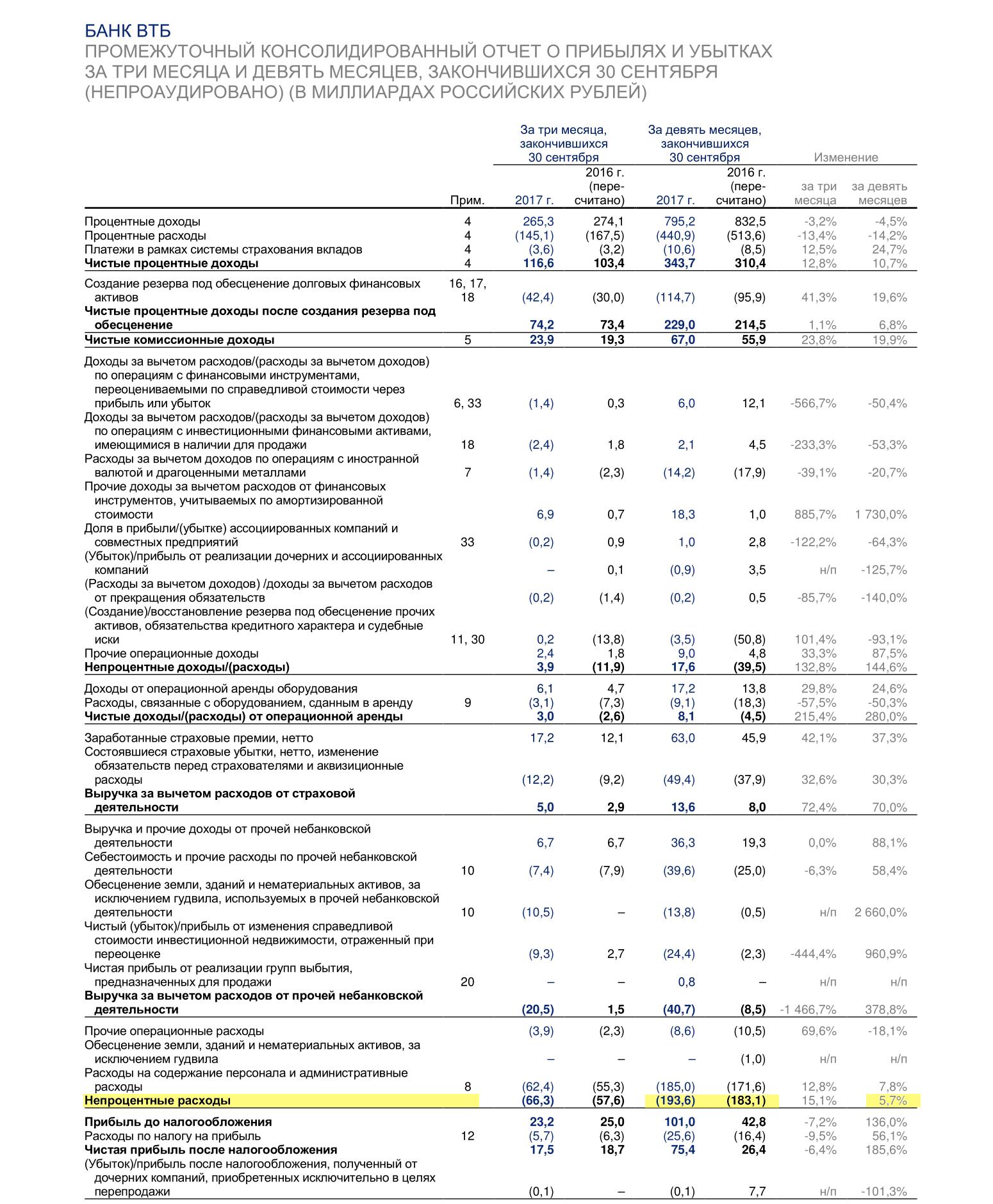 Страница 5 отчета ВТБ по МСФО