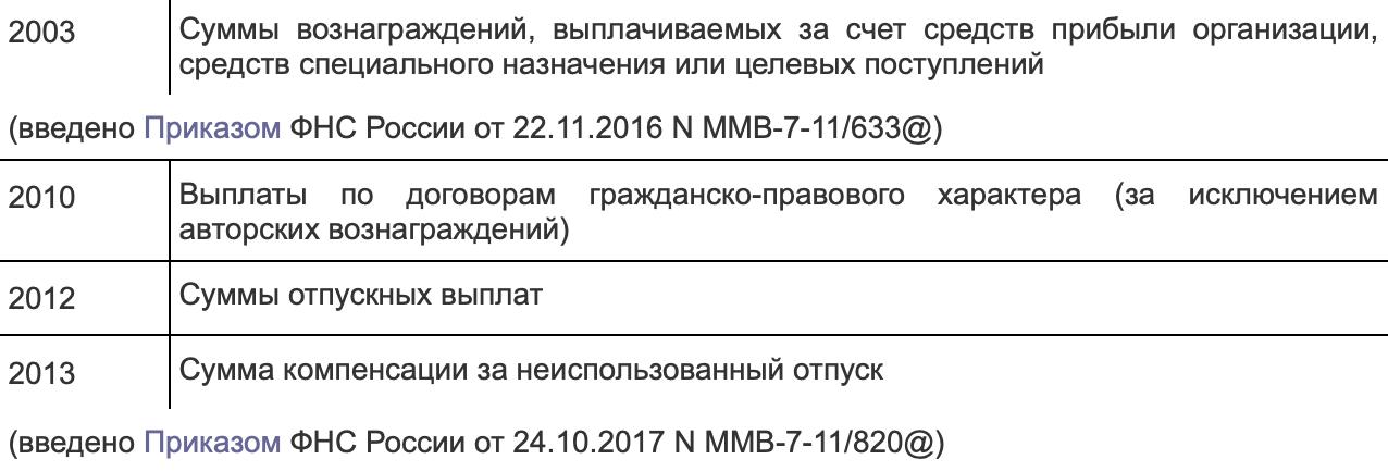 2010 — код дохода налогоплательщика погражданско-правовым договорам, согласно приказу ФНС