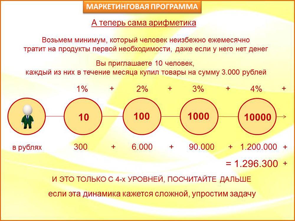 Пример расчета по маркетинг-плану одной сетевой компании. 10 человек с первого уровня покупают на 3000<span class=ruble>Р</span> каждый — агент получает 300<span class=ruble>Р</span>. 100 человек со второго уровня покупают на 3000<span class=ruble>Р</span> каждый — агент получает 6000<span class=ruble>Р</span>