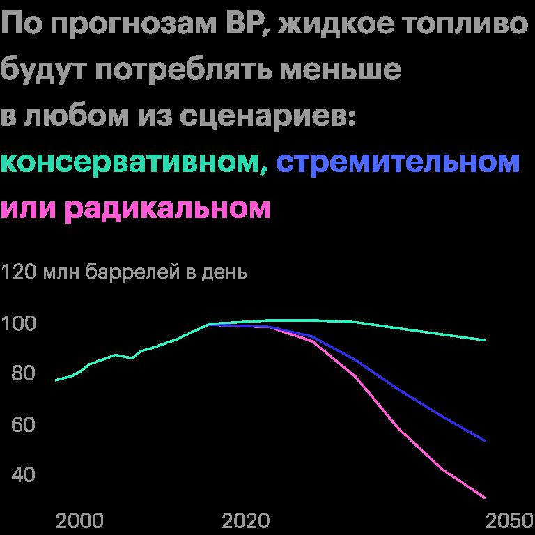В консервативном сценарии все идет как сейчас, в стремительном государства предпринимают решительные меры по переходу на чистую энергию, а в радикальном — жестко сокращают вредные выбросы в атмосферу. Источник: прогноз BP, стр. 66