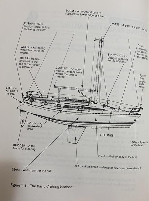 Шкиперу нужно знать все элементы лодки