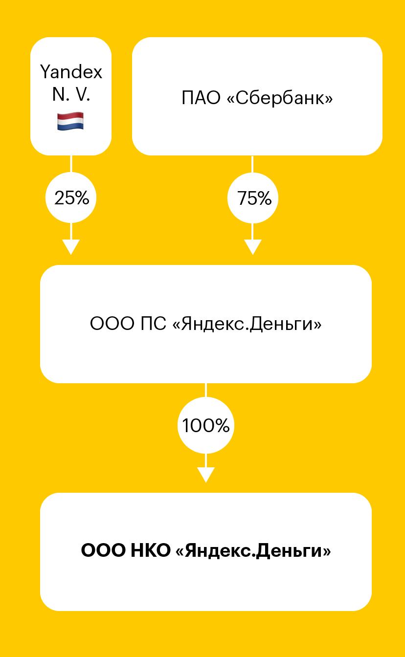 Оргструктура «Яндекс-денег»