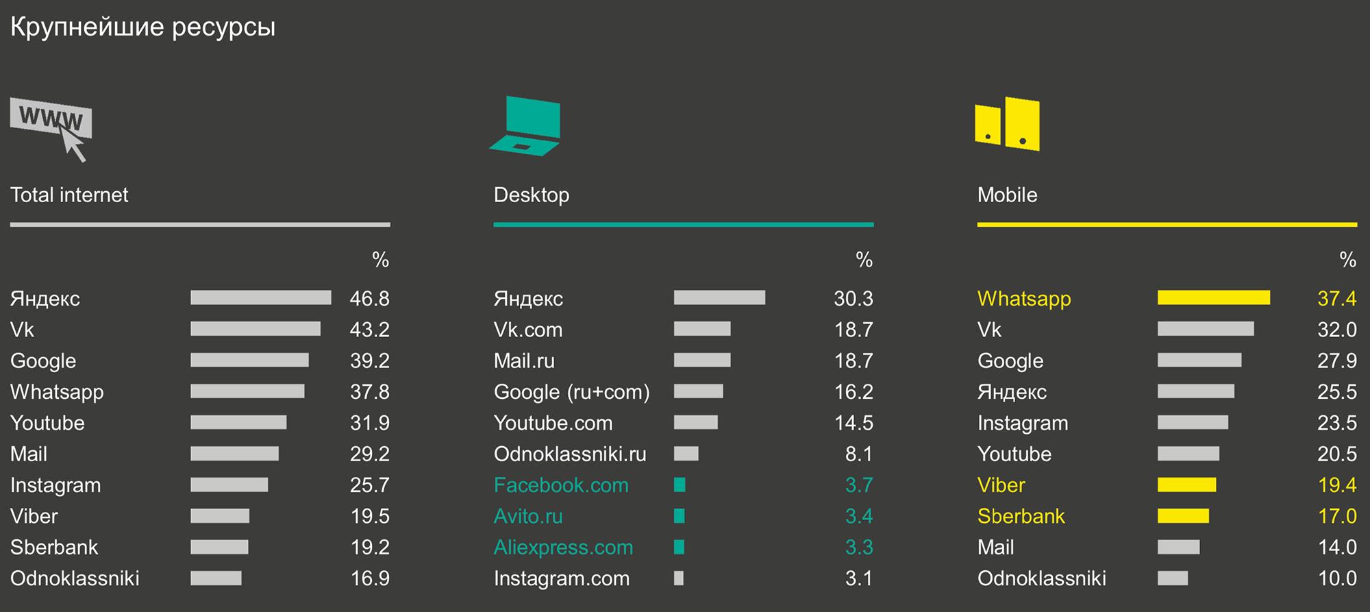 Яндекс — лидер как сайт, но из-за отсутствия дополнительных площадок проигрывает Гуглу и Мэйл-ру. Исследование Mediascope: аудитория интернета в России, стр. 10