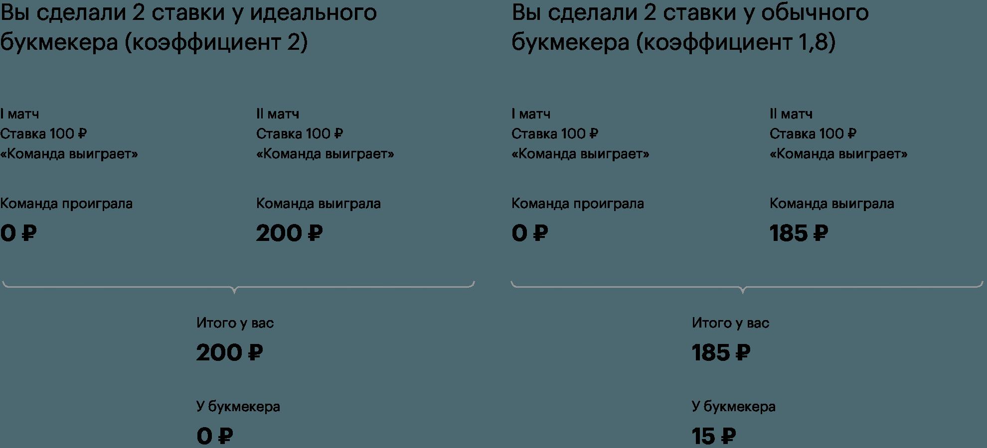 Англия россия букмекерские ставки как делать ставки в букмекерских конторах в живую