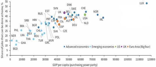 Какую долю работ можно делать из дома в различных экономиках. По вертикали — процент рабочих мест длятруда из дома. По горизонтали — ВВП на душу населения по ППС в долларах. Синий — развитые экономики, голубой — развивающиеся экономики, зеленый — США, фиолетовый — Великобритания, оранжевый — 4 крупнейшие экономики еврозоны. Источник: WallStreet Journal
